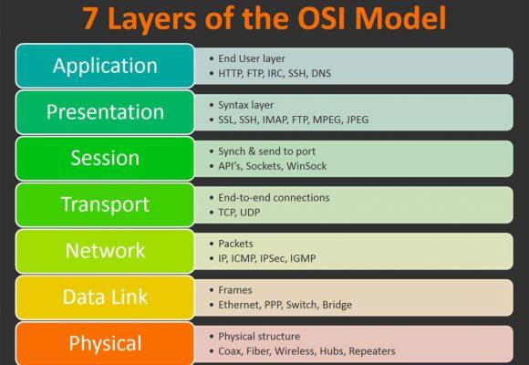 ทำความรู้จักกับ OSI Model / Past.2