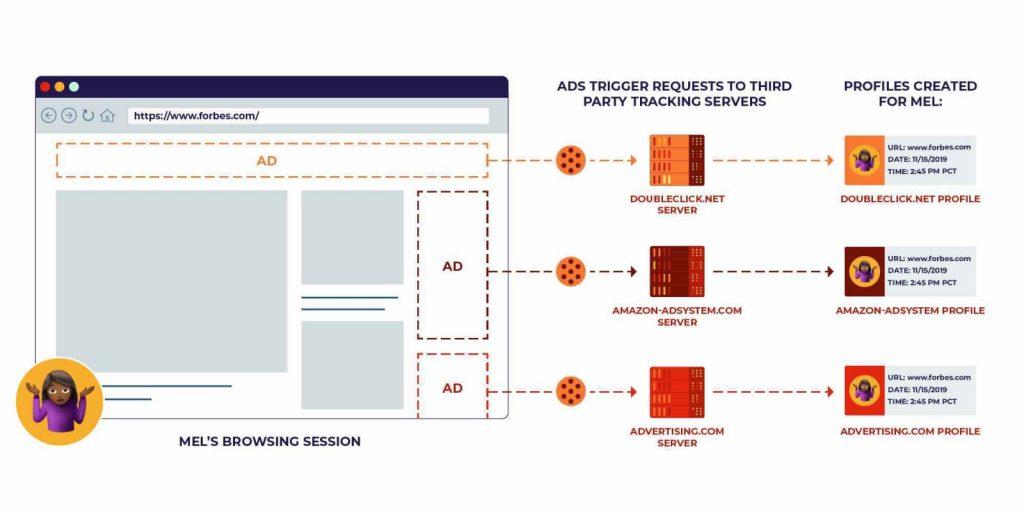 Privacy Sandbox รักษาความเป็นส่วนตัวผู้ใช้ โดยเลือกปิดการติดตามได้